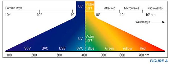 Uv Spectral Output